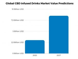 Global CBD Infused Drinks Market Value Predictions Sources: Grandview Research, Fortune Business Insights